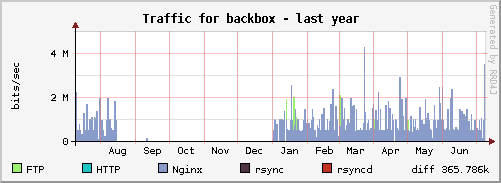 backbox_year png