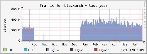 blackarch_year png