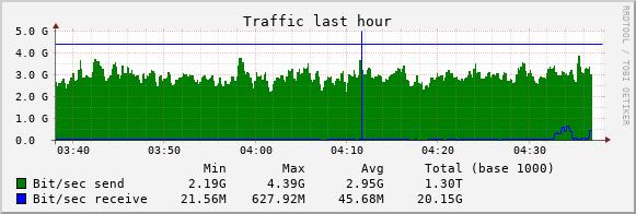 bandwidth usage graph